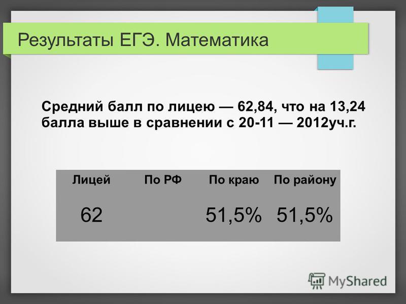 Результаты ЕГЭ. Математика Лицей По РФПо краю По району 6251,5% Средний балл по лицею 62,84, что на 13,24 балла выше в сравнении с 20-11 2012 уч.г.