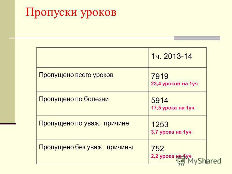 Пропуски уроков 1 ч. 2013-14 Пропущено всего уроков 7919 23,4 уроков на 1 уч. Пропущено по болезни 5914 17,5 урока на 1 уч Пропущено по уважьь. причине 1253 3,7 урока на 1 уч Пропущено без уважьь. причины 752 2,2 урока на 1 уч