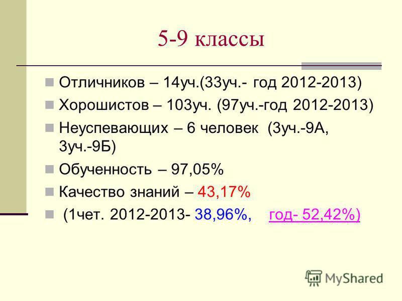 5-9 классы Отличников – 14 уч.(33 уч.- год 2012-2013) Хорошистов – 103 уч. (97 уч.-год 2012-2013) Неуспевающих – 6 человек (3 уч.-9А, 3 уч.-9Б) Обученность – 97,05% Качество знаний – 43,17% (1 чет. 2012-2013- 38,96%, год- 52,42%)