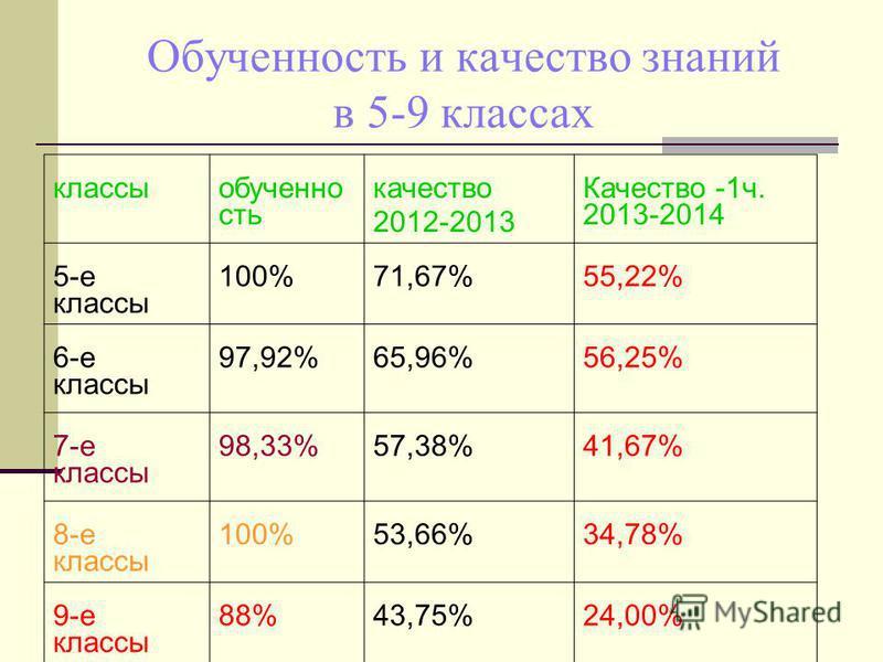 Обученность и качество знаний в 5-9 классах классы обученность качество 2012-2013 Качество -1 ч. 2013-2014 5-е классы 100%71,67%55,22% 6-е классы 97,92%65,96%56,25% 7-е классы 98,33%57,38%41,67% 8-е классы 100%53,66%34,78% 9-е классы 88%43,75%24,00%