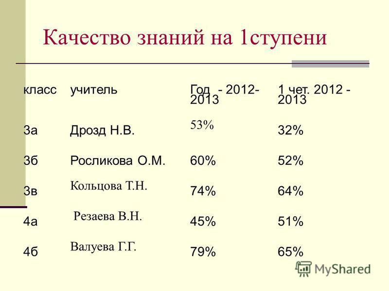 Качество знаний на 1 ступени класс учитель Год - 2012- 2013 1 чет. 2012 - 2013 3 а Дрозд Н.В. 53% 32% 3 б Росликова О.М.60%52% 3 в Кольцова Т.Н. 74%64% 4 а Резаева В.Н. 45%51% 4 б Валуева Г.Г. 79%65%