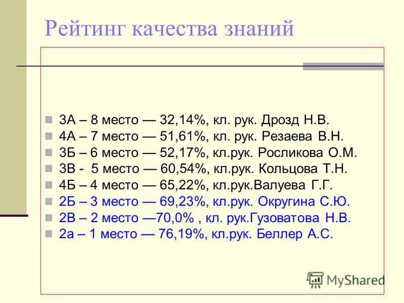 Рейтинг качества знаний 3А – 8 место 32,14%, кл. рук. Дрозд Н.В. 4А – 7 место 51,61%, кл. рук. Резаева В.Н. 3Б – 6 место 52,17%, кл.рук. Росликова О.М. 3В - 5 место 60,54%, кл.рук. Кольцова Т.Н. 4Б – 4 место 65,22%, кл.рук.Валуева Г.Г. 2Б – 3 место 6