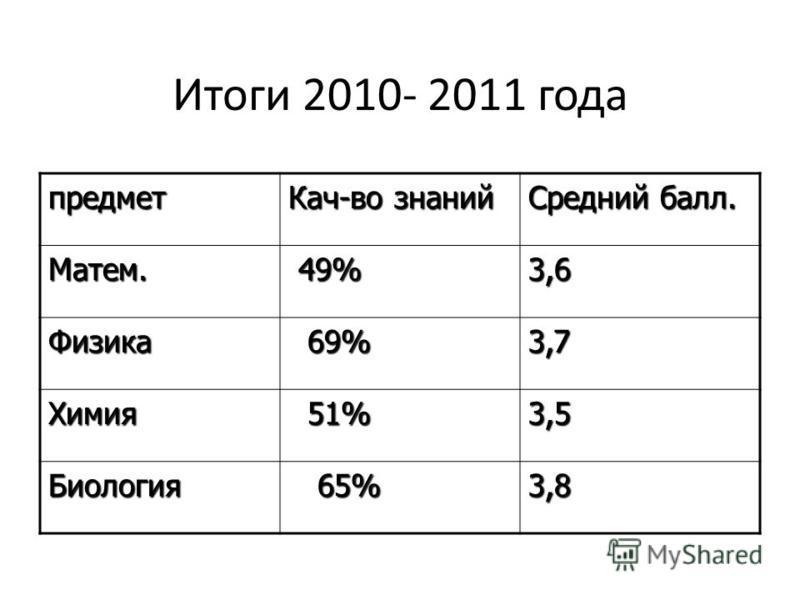 Итоги 2010- 2011 года предмет Кач-во знаний Средний балл. Матем. 49% 49%3,6 Физика 69% 69%3,7 Химия 51% 51%3,5 Биология 65% 65%3,8