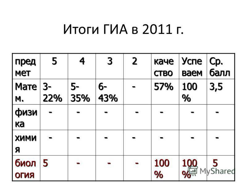 Итоги ГИА в 2011 г. пред мет 5 4 3 2 качество Успе ваем Ср. балл Мате м. 3- 22% 5- 35% 6- 43% -57% 100 % 3,5 физика - - - - - - - химия - - - - - - - биология 5 - - - 100 % 5