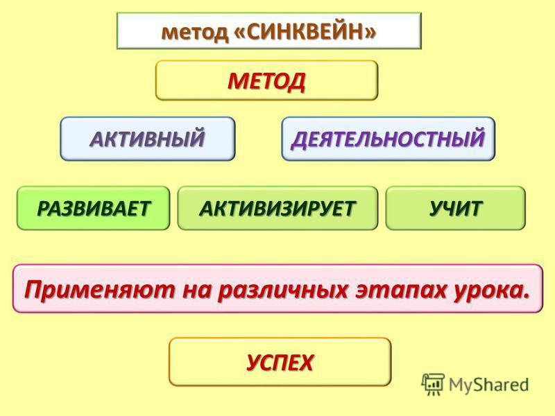 метод «СИНКВЕЙН» АКТИВНЫЙ МЕТОД ДЕЯТЕЛЬНОСТНЫЙ Применяют на различных этапах урока. УСПЕХ РАЗВИВАЕТАКТИВИЗИРУЕТУЧИТ