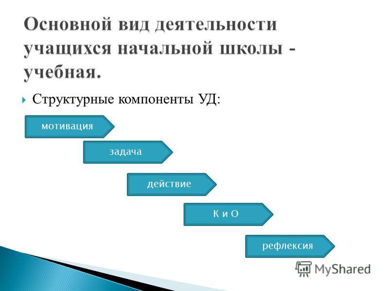 Структурные компоненты УД: мотивация задача действие К и О рефлексия