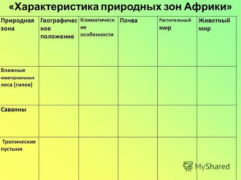 Готовая таблица природных зон африки 7 класс коринская