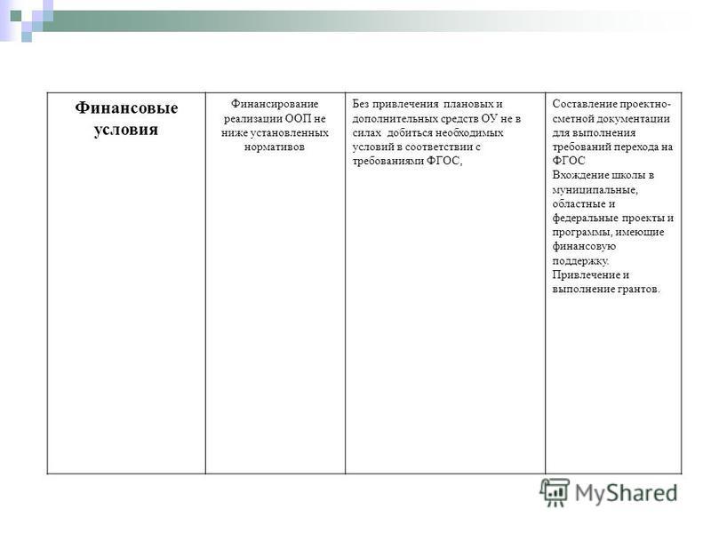 Финансовые условия Финансирование реализации ООП не ниже установленных нормативов Без привлечения плановых и дополнительных средств ОУ не в силах добиться необходимых условий в соответствии с требованиями ФГОС, Составление проектно- сметной документа