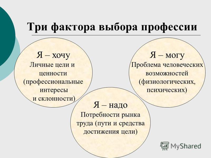 Три фактора выбора профессии Я – надо Потребности рынка труда (пути и средства достижения цели) Я – хочу Личные цели и ценности (профессиональные интересы и склонности) Я – могу Проблема человеческих возможностей (физиологических, психических)