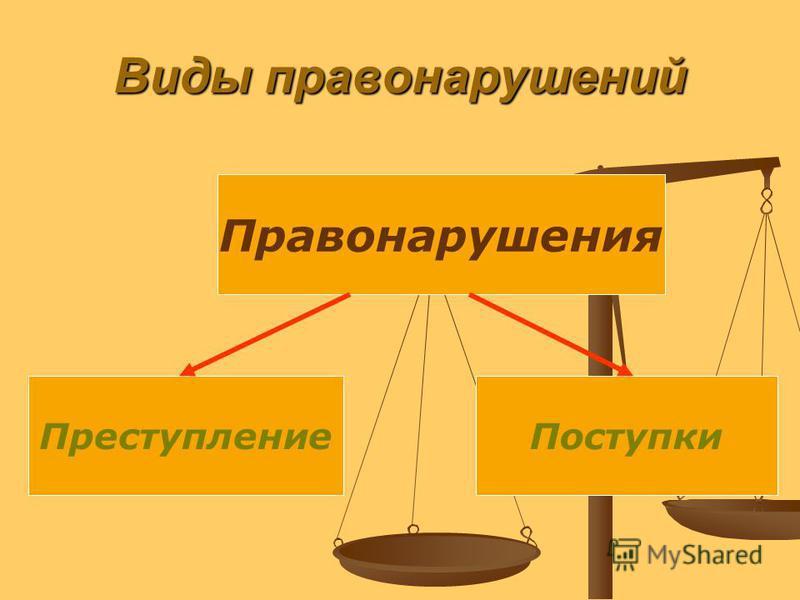 Виды правонарушений Правонарушения Поступки Преступление