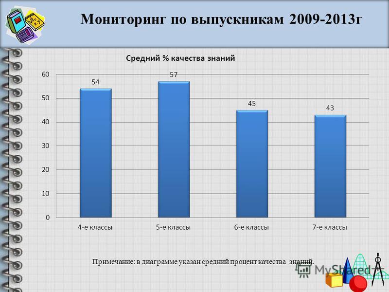 Мониторинг по выпускникам 2009-2013 г Примечание: в диаграмме указан средний процент качества знаний.
