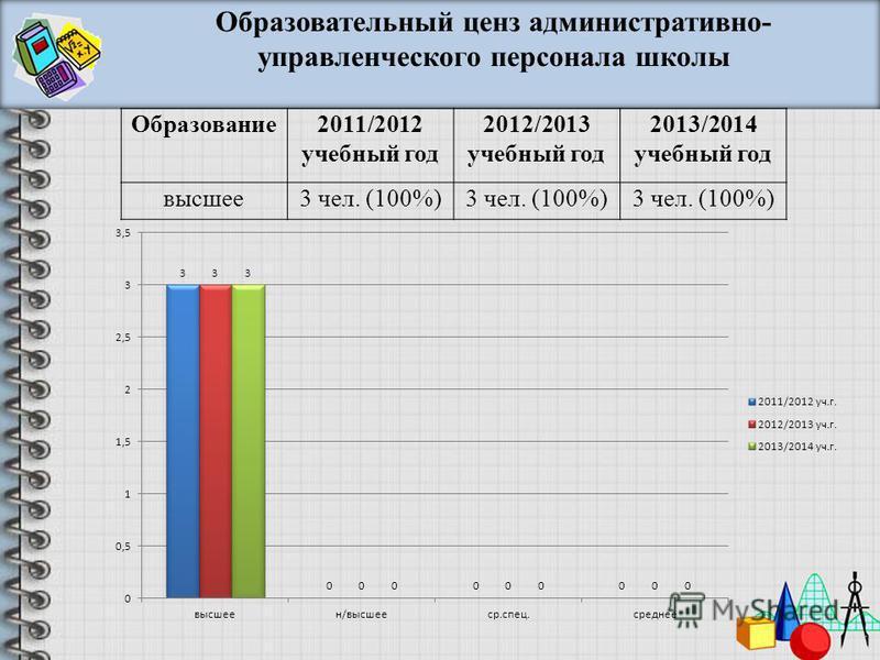 Образование 2011/2012 учебный год 2012/2013 учебный год 2013/2014 учебный год высшее 3 чел. (100%) Образовательный ценз административно- управленческого персонала школы