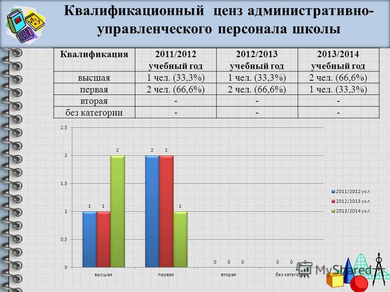 Квалификация 2011/2012 учебный год 2012/2013 учебный год 2013/2014 учебный год высшая 1 чел. (33,3%) 2 чел. (66,6%) первая 2 чел. (66,6%) 1 чел. (33,3%) вторая--- без категории--- Квалификационный ценз административно- управленческого персонала школы