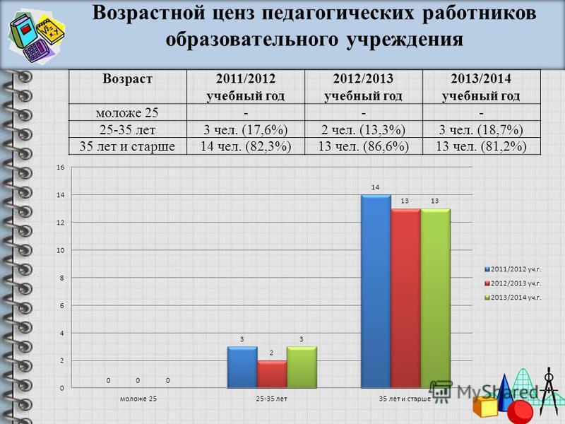 Возраст 2011/2012 учебный год 2012/2013 учебный год 2013/2014 учебный год моложе 25--- 25-35 лет 3 чел. (17,6%)2 чел. (13,3%)3 чел. (18,7%) 35 лет и старше 14 чел. (82,3%)13 чел. (86,6%)13 чел. (81,2%) Возрастной ценз педагогических работников образо