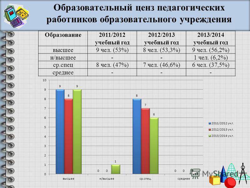 Образование 2011/2012 учебный год 2012/2013 учебный год 2013/2014 учебный год высшее 9 чел. (53%)8 чел. (53,3%)9 чел. (56,2%) н/высшее--1 чел. (6,2%) ср.спец 8 чел. (47%)7 чел. (46,6%)6 чел. (37,5%) среднее--- Образовательный ценз педагогических рабо