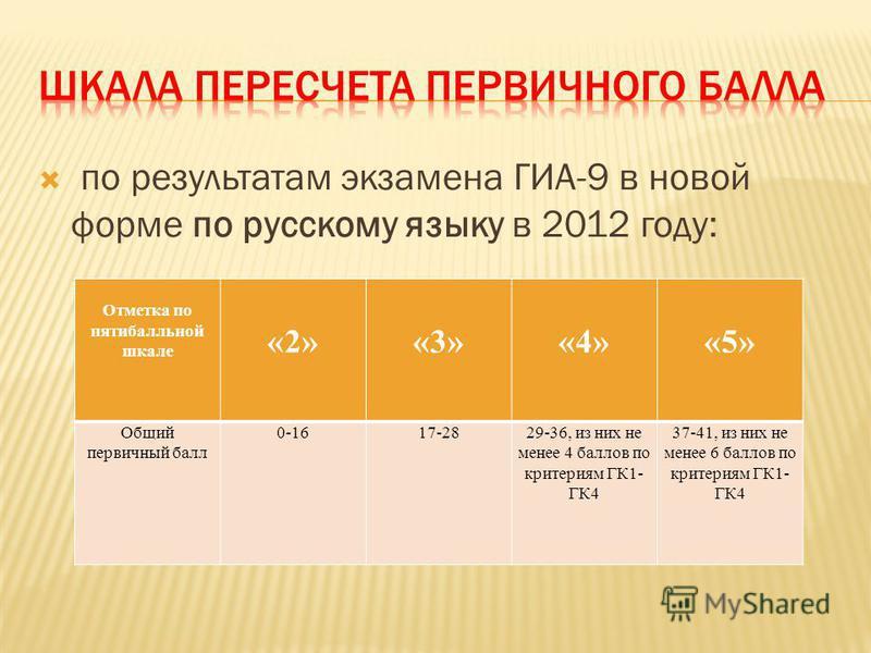 по результатам экзамена ГИА-9 в новой форме по русскому языку в 2012 году: Отметка по пятибалльной шкале «2»«3»«4»«5» Общий первичный балл 0-1617-2829-36, из них не менее 4 баллов по критериям ГК1- ГК4 37-41, из них не менее 6 баллов по критериям ГК1