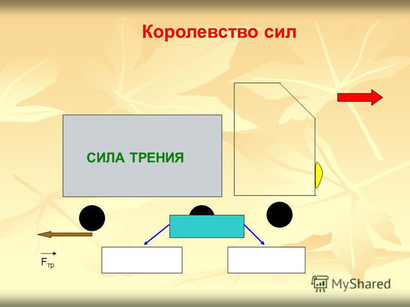 СИЛА ТРЕНИЯ Королевство сил ТЕМА УРОКА: