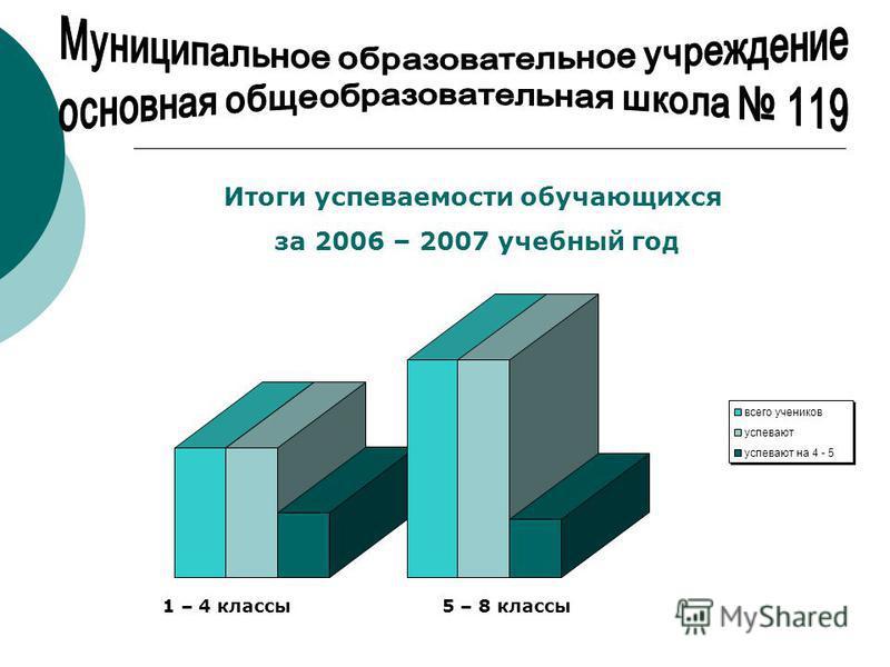Итоги успеваемости обучающихся за 2006 – 2007 учебный год всего учеников успевают успевают на 4 - 5 1 – 4 классы 5 – 8 классы