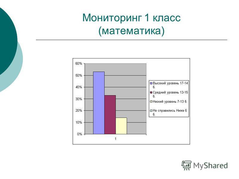 Мониторинг 1 класс (математика)