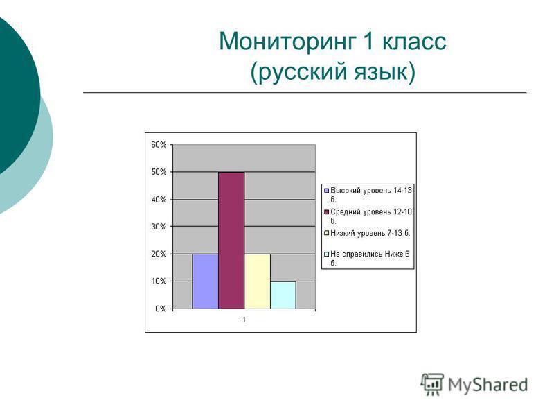 Мониторинг 1 класс (русский язык)
