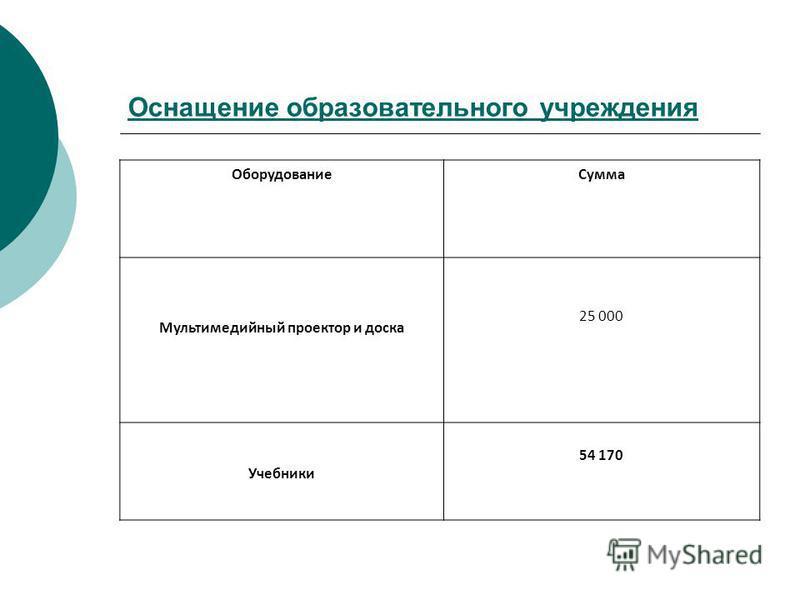 Оснащение образовательного учреждения Оборудование Сумма Мультимедийный проектор и доска 25 000 Учебники 54 170