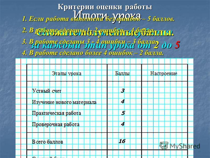 Итоги урока Поставьте в таблицу баллы за каждый этап урока от 2 до 5. 3 4 5 4 Сложите полученные баллы. 16 Критерии оценки работы 1. Если работа выполнена без ошибок – 5 баллов. 2. В работе сделаны 1- 2 ошибки – 4 балла. 3. В работе сделаны 3 - 4 оши