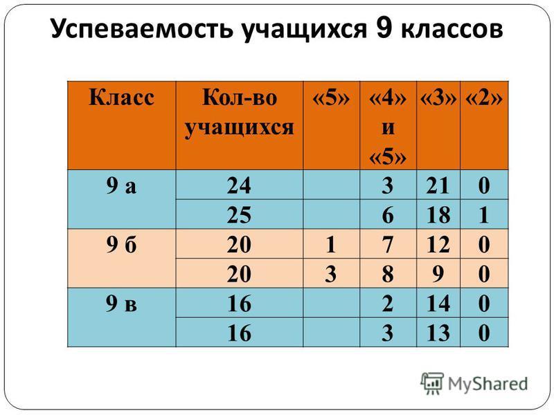 Успеваемость учащихся 9 классов Класс Кол-во учащихся «5»«4» и «5» «3»«2» 9 а 243210 256181 9 б 2017120 203890 9 в 162140 163130