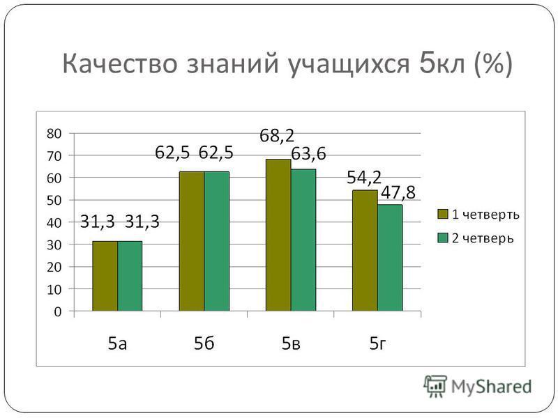 Качество знаний учащихся 5 кл (%)
