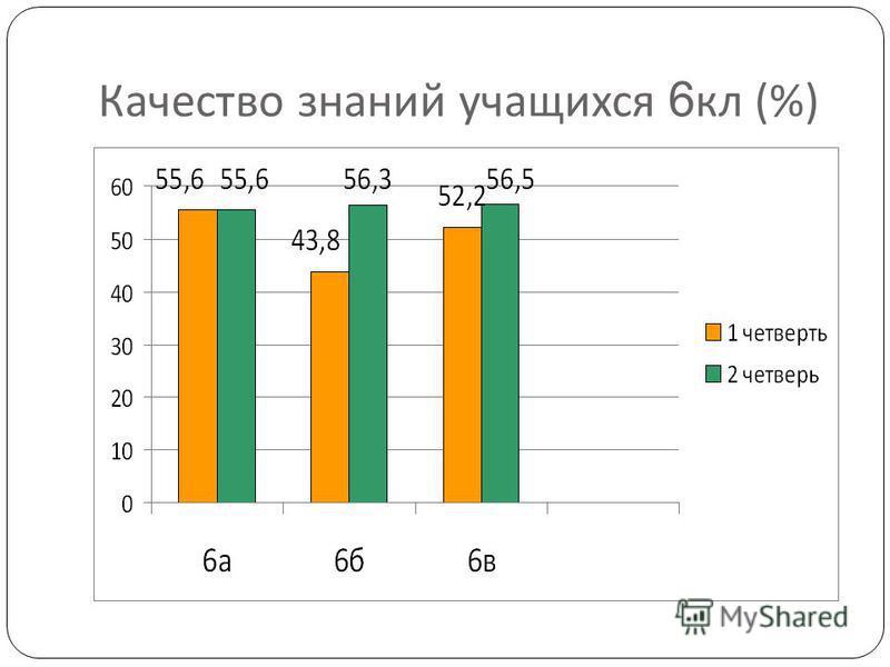 Качество знаний учащихся 6 кл (%)