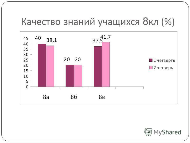 Качество знаний учащихся 8 кл (%)