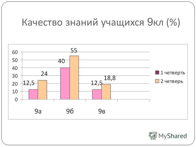 Качество знаний учащихся 9 кл (%)
