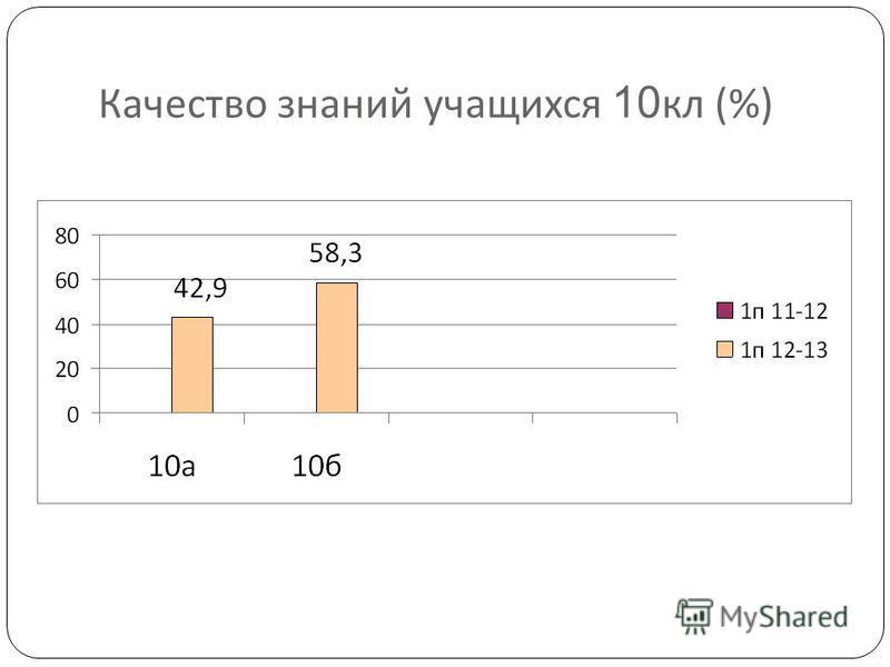 Качество знаний учащихся 10 кл (%)
