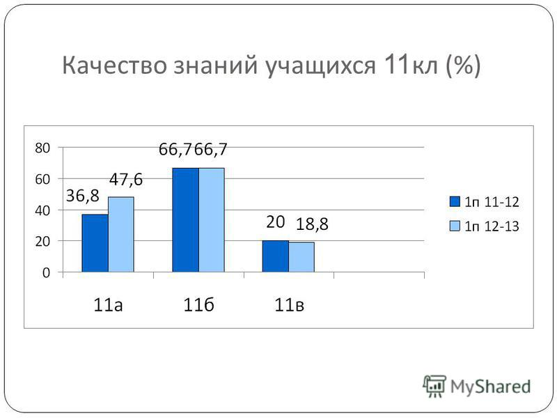 Качество знаний учащихся 11 кл (%)