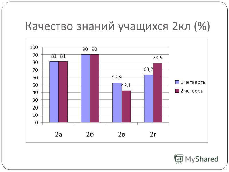Качество знаний учащихся 2 кл (%)