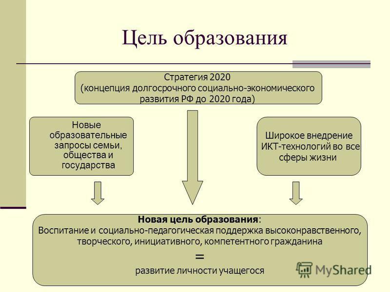 Цель образования Стратегия 2020 (концепция долгосрочного социально-экономического развития РФ до 2020 года) Новые образовательные запросы семьи, общества и государства Широкое внедрение ИКТ-технологий во все сферы жизни Новая цель образования: Воспит
