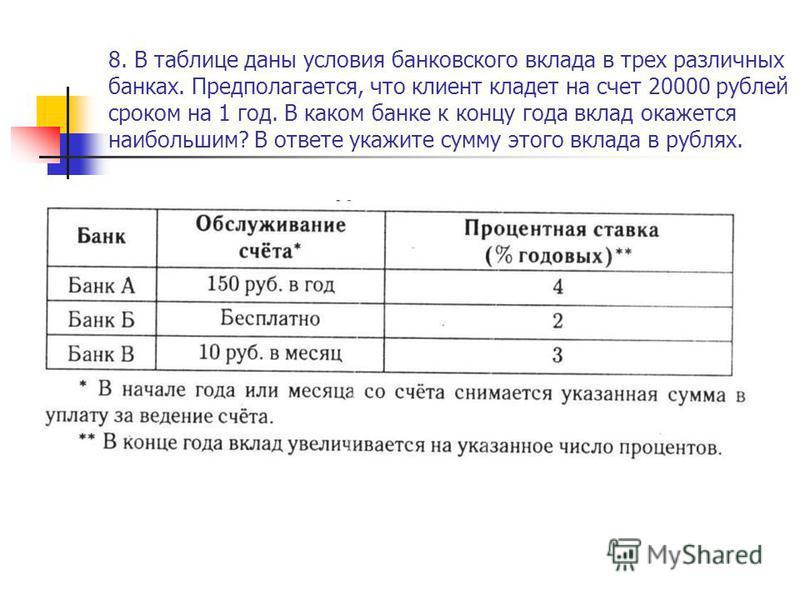 8. В таблице даны условия банковского вклада в трех различных банках. Предполагается, что клиент кладет на счет 20000 рублей сроком на 1 год. В каком банке к концу года вклад окажется наибольшим? В ответе укажите сумму этого вклада в рублях.