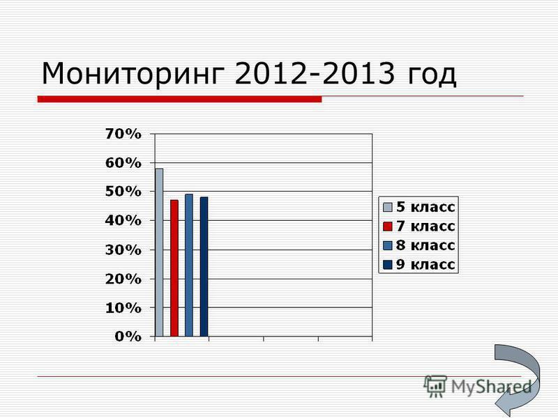 Мониторинг 2012-2013 год