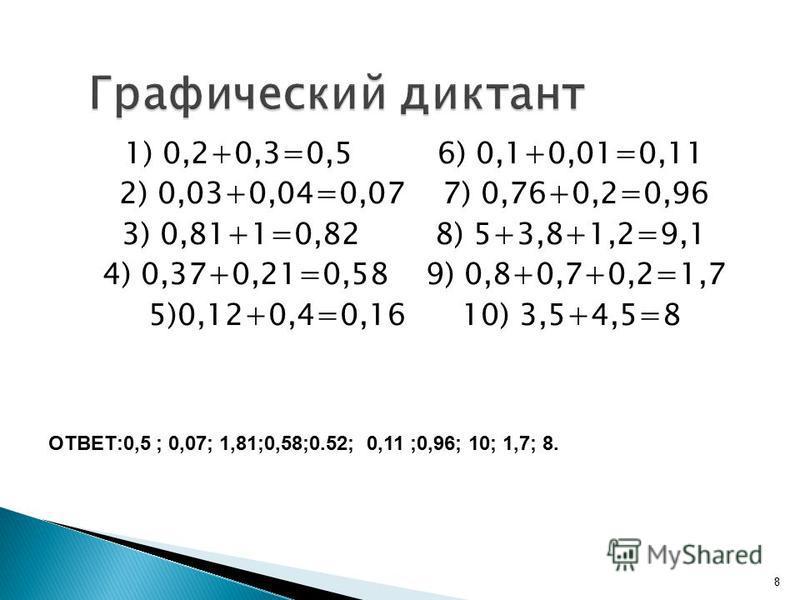 1) 0,2+0,3=0,5 6) 0,1+0,01=0,11 2) 0,03+0,04=0,07 7) 0,76+0,2=0,96 3) 0,81+1=0,82 8) 5+3,8+1,2=9,1 4) 0,37+0,21=0,58 9) 0,8+0,7+0,2=1,7 5)0,12+0,4=0,16 10) 3,5+4,5=8 8 ОТВЕТ:0,5 ; 0,07; 1,81;0,58;0.52; 0,11 ;0,96; 10; 1,7; 8.