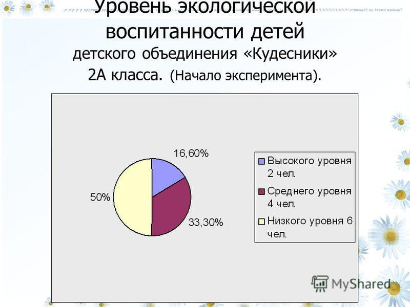 Уровень экологической воспитанности детей детского объединения «Кудесники» 2А класса. (Начало эксперимента).