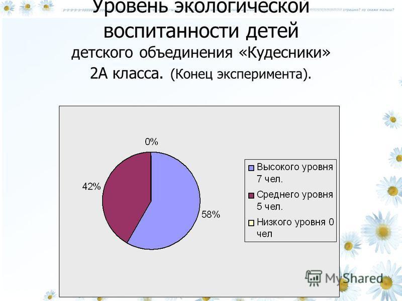 Уровень экологической воспитанности детей детского объединения «Кудесники» 2А класса. (Конец эксперимента).