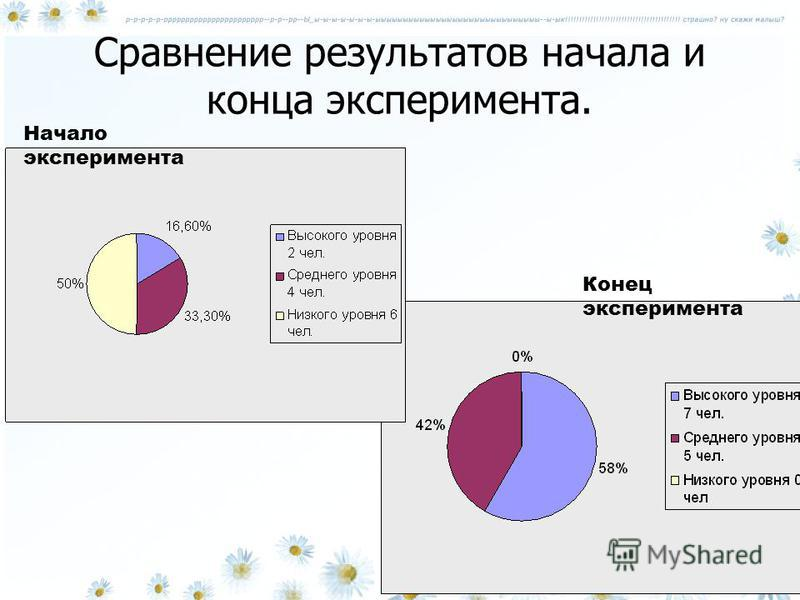 Сравнение результатов начала и конца эксперимента. Начало эксперимента Конец эксперимента