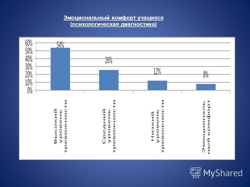 Эмоциональный комфорт учащихся (психологическая диагностика)