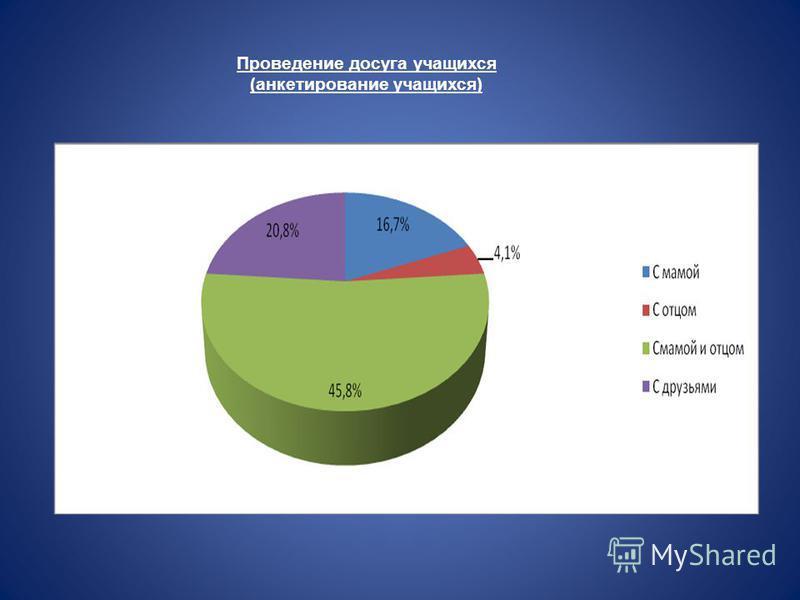 Проведение досуга учащихся (анкетирование учащихся)