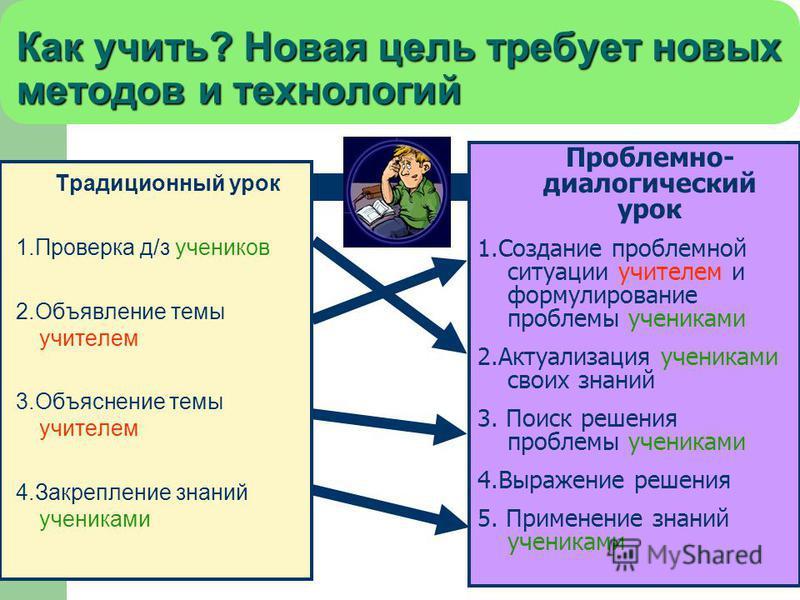 10 Как учить? Новая цель требует новых методов и технологий Традиционный урок 1. Проверка д/з учеников 2. Объявление темы учителем 3. Объяснение темы учителем 4. Закрепление знаний учениками Проблемно- диалогический урок 1. Создание проблемной ситуац