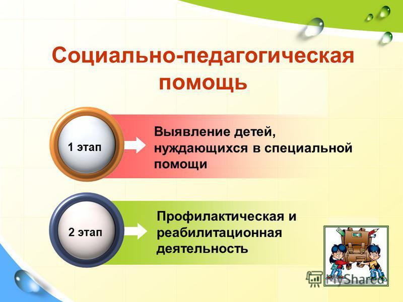 Выявление детей, нуждающихся в специальной помощи Социально-педагогическая помощь 1 этап Профилактическая и реабилитационная деятельюность 2 этап
