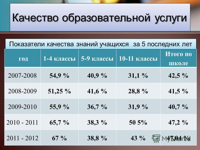 год 1-4 классы 5-9 классы 10-11 классы Итого по школе 2007-200854,9 %40,9 %31,1 %42,5 % 2008-200951,25 %41,6 %28,8 %41,5 % 2009-201055,9 %36,7 %31,9 %40,7 % 2010 - 201165,7 %38,3 %50 5%47,2 % 2011 - 201267 %38,8 %43 %47,04 % Качество образовательной