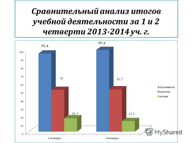 Сравнительный анализ итогов учебной деятельности за 1 и 2 четверти 2013-2014 уч. г.