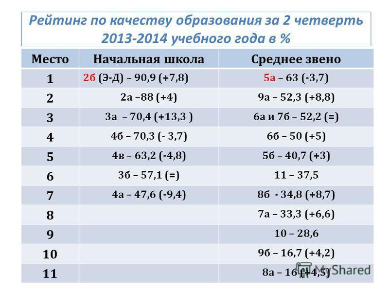 Рейтинг по качеству образования за 2 четверть 2013-2014 учебного года в % Место Начальная школа Среднее звено 1 2 б ( Э - Д ) – 90,9 (+7,8)5 а – 63 (-3,7) 2 2 а –88 (+4)9 а – 52,3 (+8,8) 3 3 а – 70,4 (+13,3 )6 а и 7 б – 52,2 (=) 4 4 б – 70,3 (- 3,7)6
