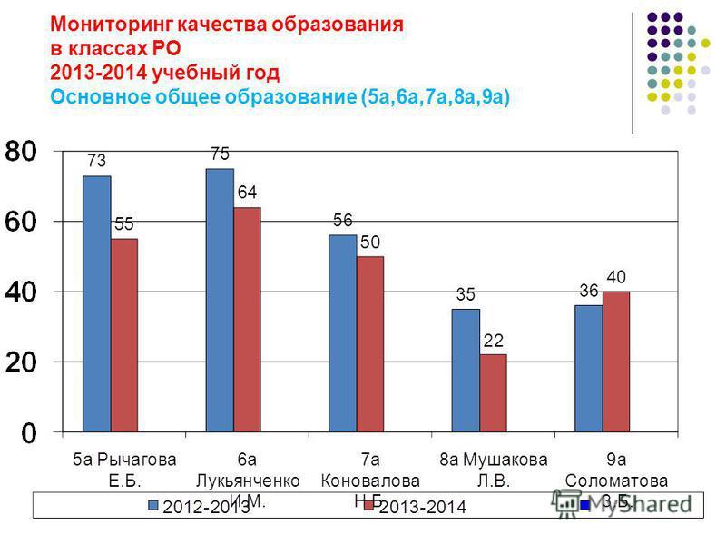 Мониторинг качества образования в классах РО 2013-2014 учебный год Основное общее образование (5 а,6 а,7 а,8 а,9 а)