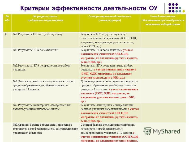 Критерии эффективности деятельности ОУ п/п раздела, пункта требующего корректировки Откорректированный показатель (новая редакция) Новый показатель с обоснованием целесообразности включения в общий список 3 2. Результаты ЕГЭ по русскому языку Результ